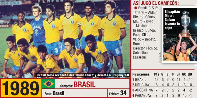 Copa America 1989 winners