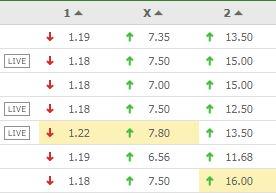 best football odds betting markets