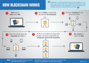 blockchain betting advantages disadvantages