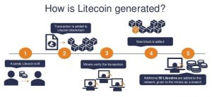 why litecoin will surpass bitcoin sportbook