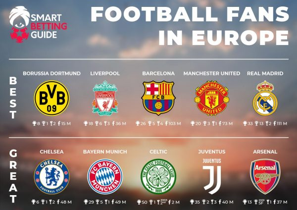 Best Football Fans in Europe