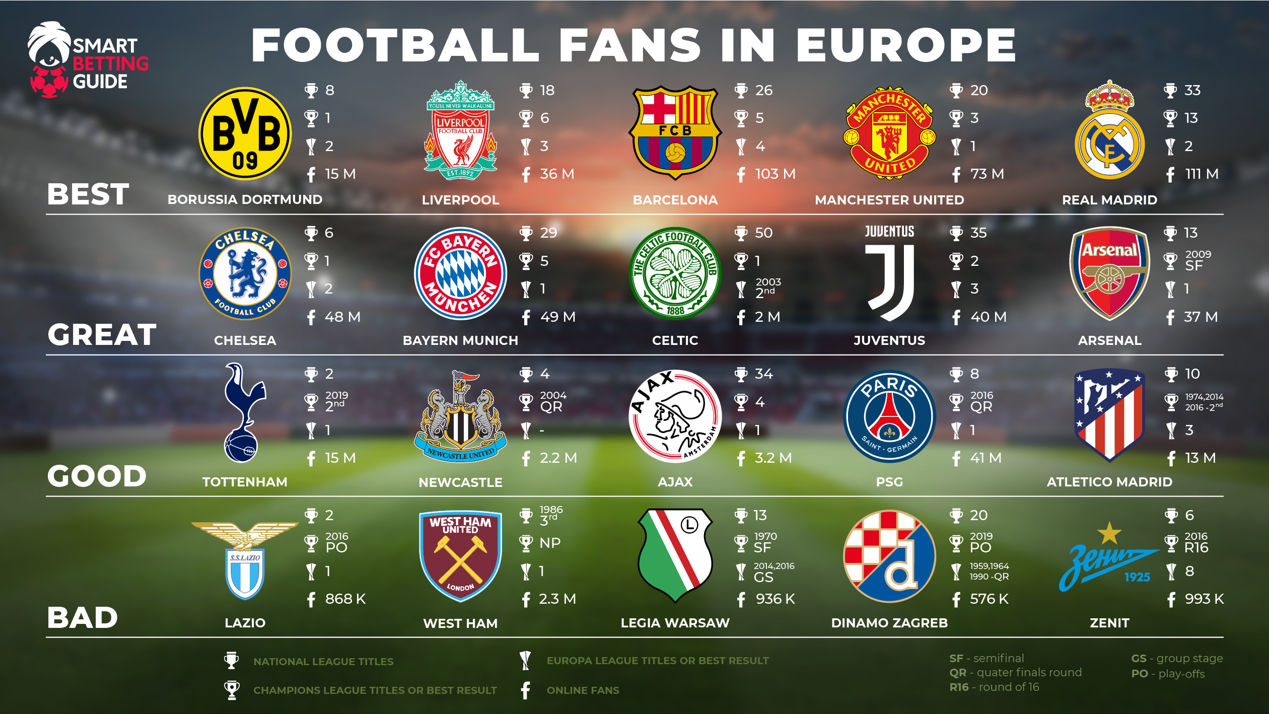 Who are the best Football Fans in Europe